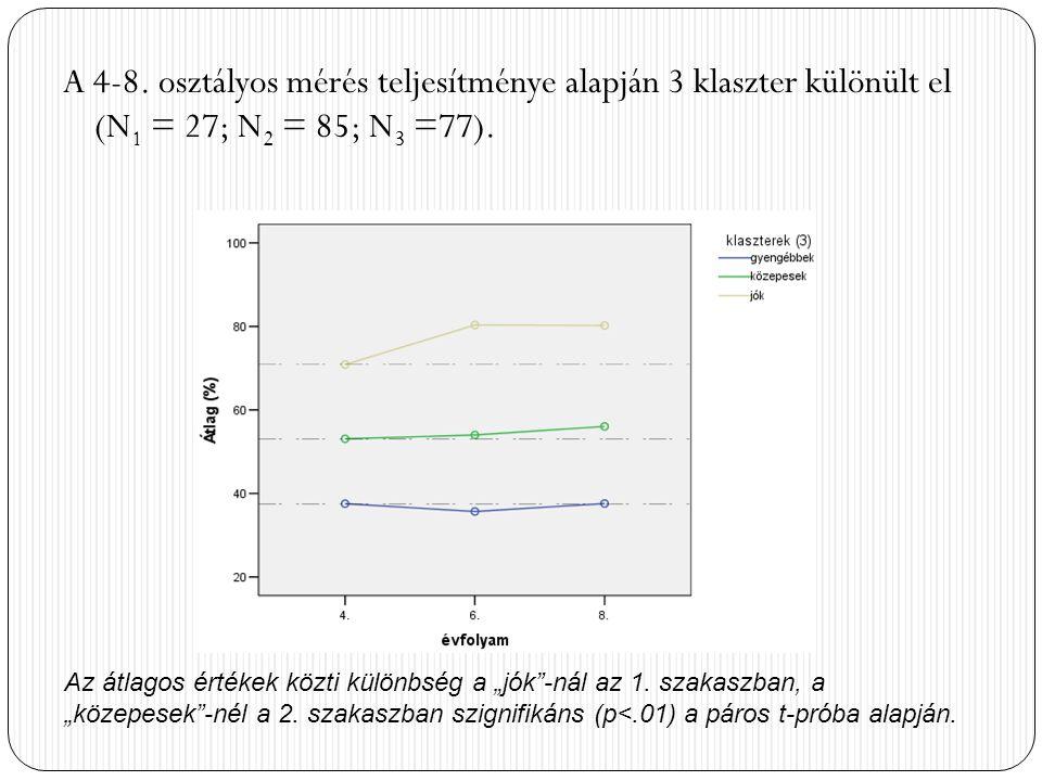 A 4-8. osztályos mérés teljesítménye alapján 3 klaszter különült el (N1 = 27; N2 = 85; N3 =77).