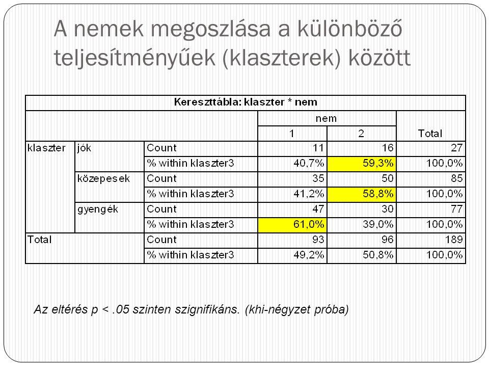 A nemek megoszlása a különböző teljesítményűek (klaszterek) között