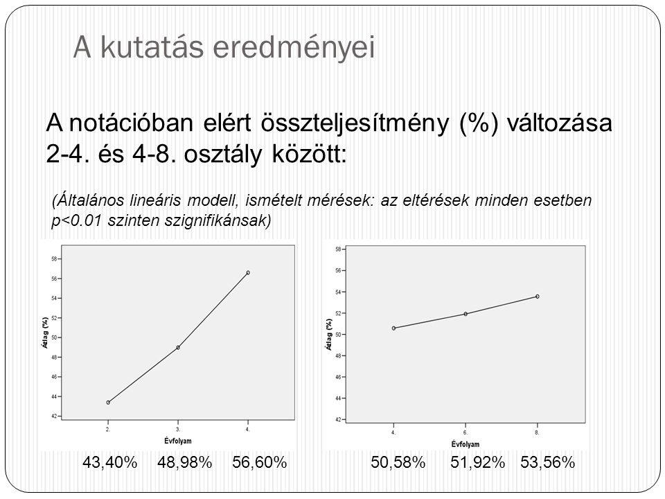 A kutatás eredményei A notációban elért összteljesítmény (%) változása 2-4. és 4-8. osztály között: