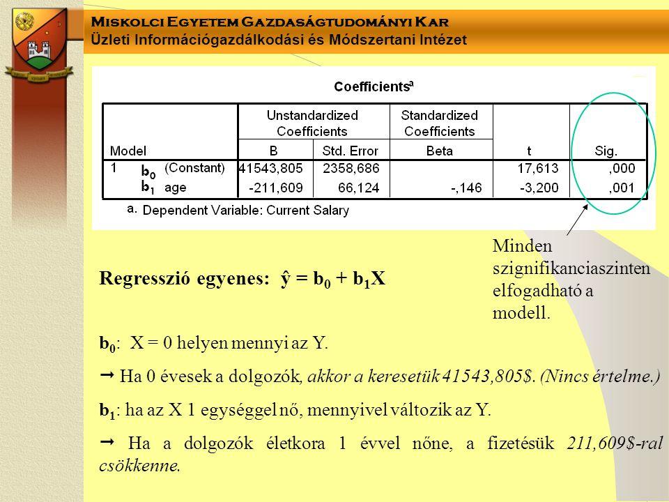 Regresszió egyenes: ŷ = b0 + b1X
