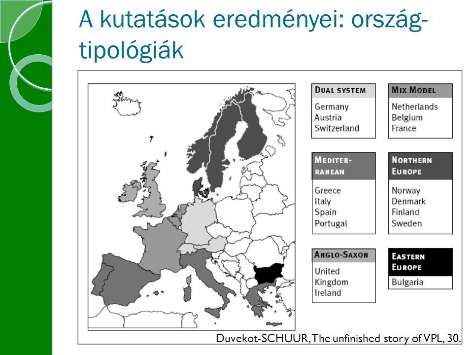 A kutatások eredményei: ország-tipológiák