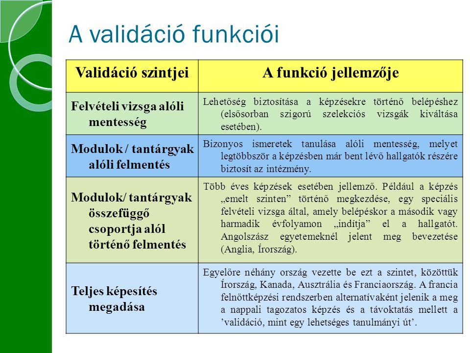 A validáció funkciói Validáció szintjei A funkció jellemzője
