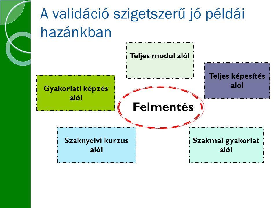 Gyakorlati képzés alól Szaknyelvi kurzus alól Szakmai gyakorlat alól