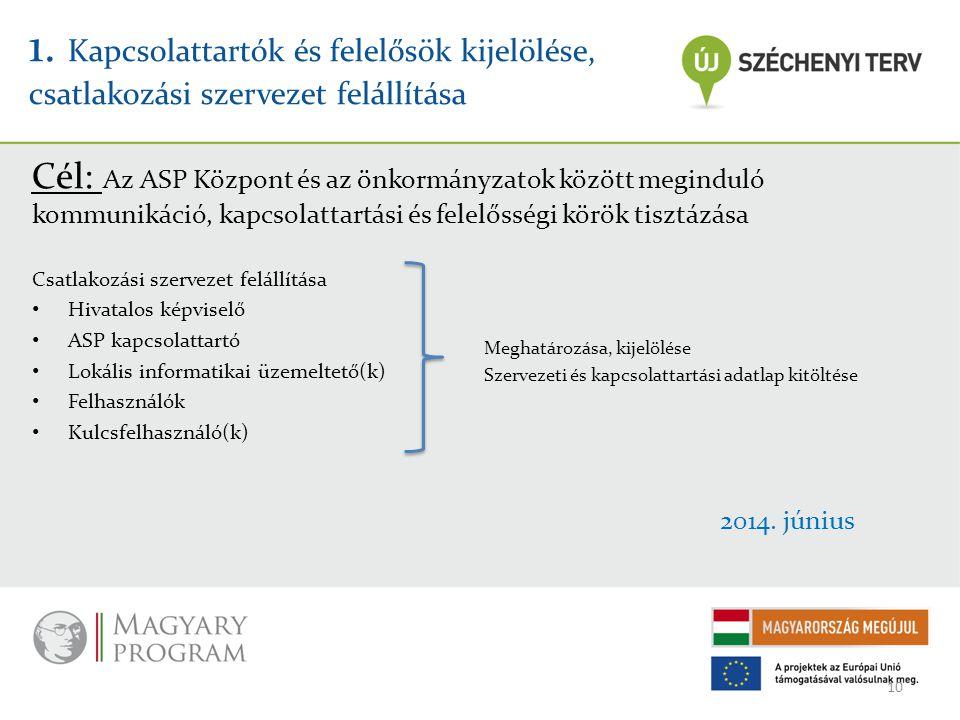 1. Kapcsolattartók és felelősök kijelölése, csatlakozási szervezet felállítása