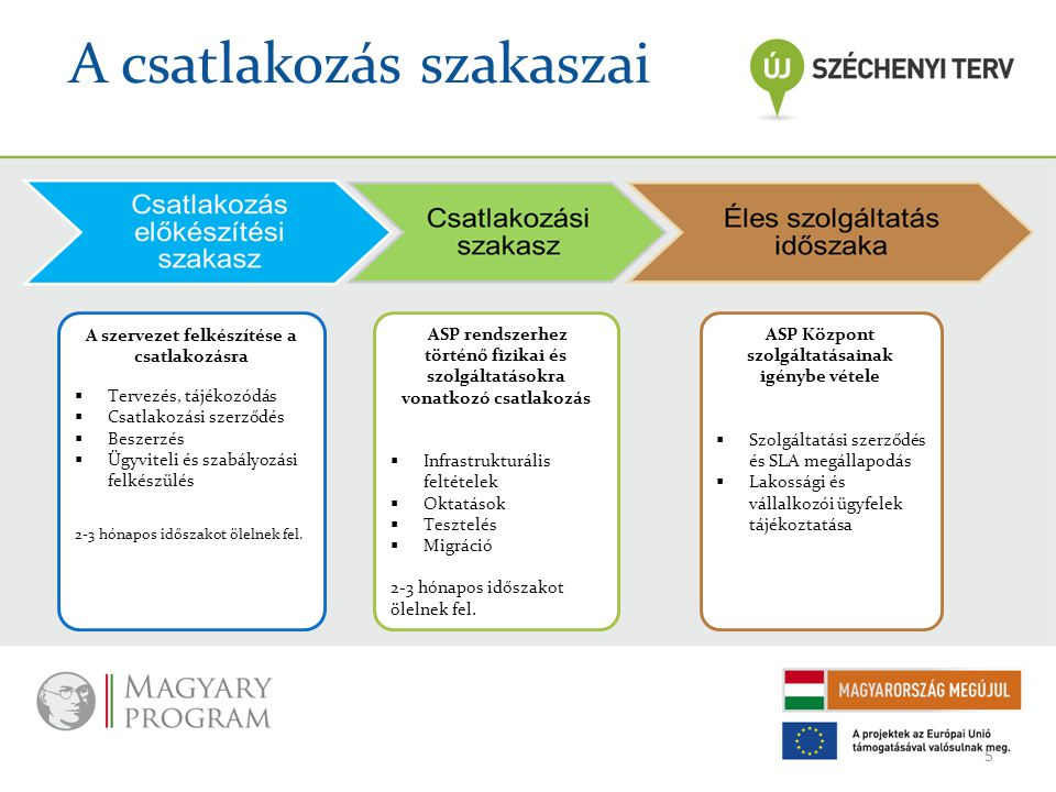 A csatlakozás szakaszai