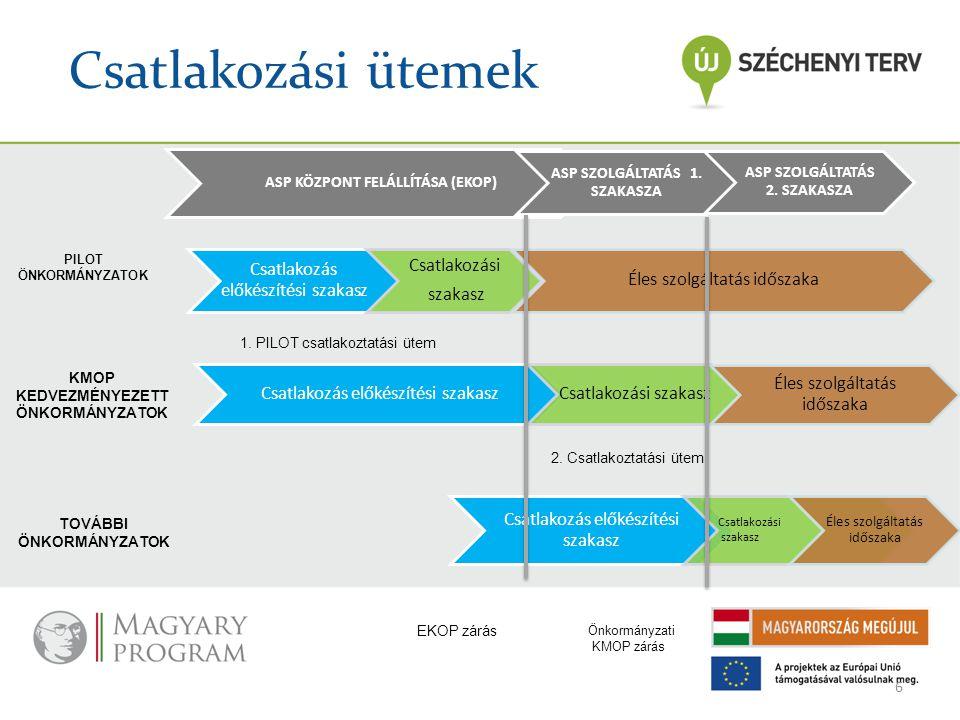 Csatlakozási ütemek Csatlakozás előkészítési szakasz Csatlakozási