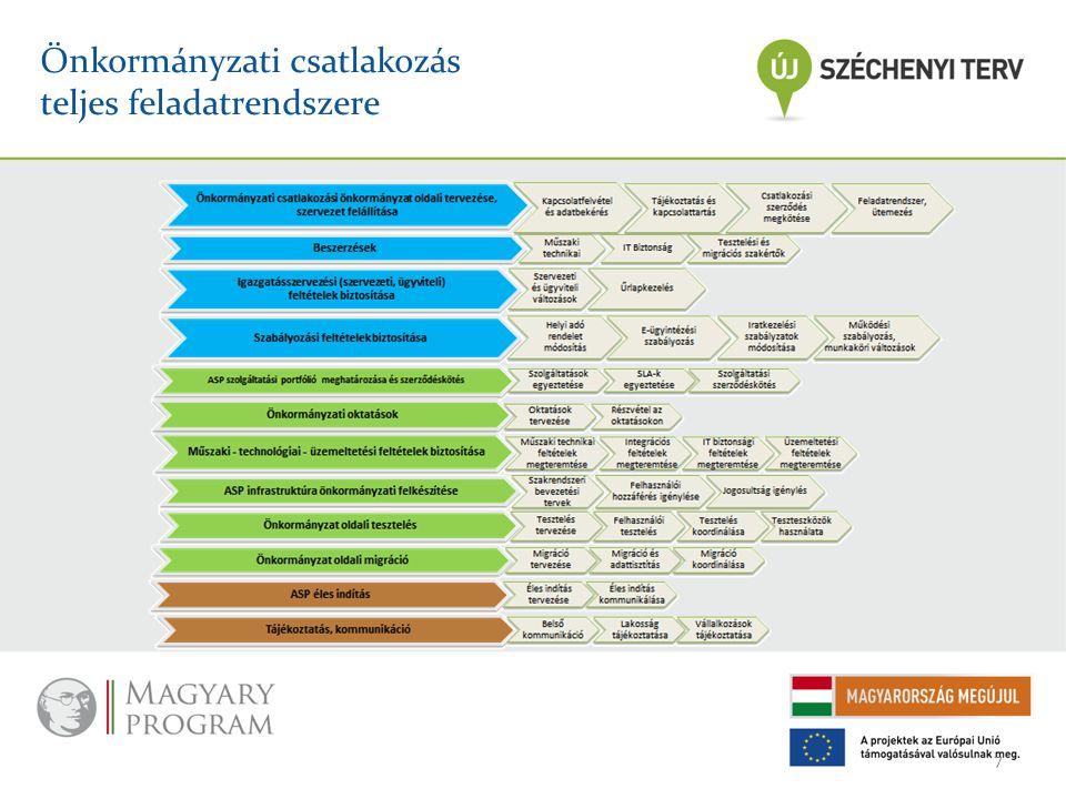 Önkormányzati csatlakozás teljes feladatrendszere