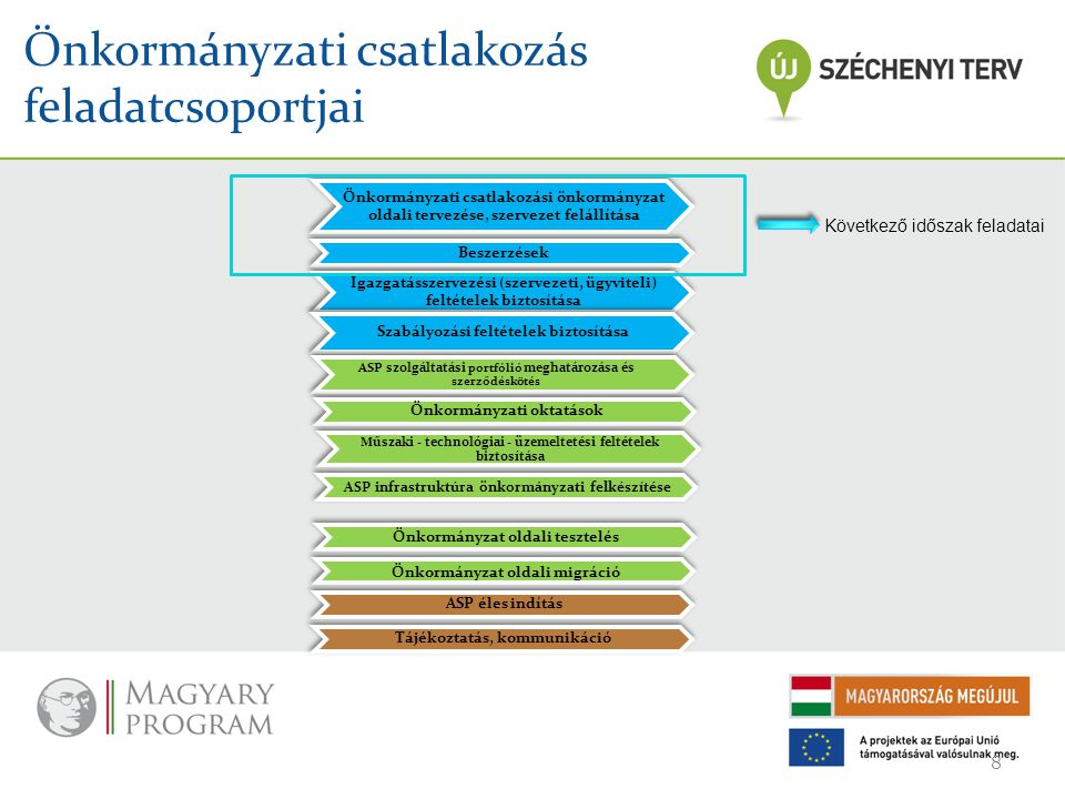 Önkormányzati csatlakozás feladatcsoportjai