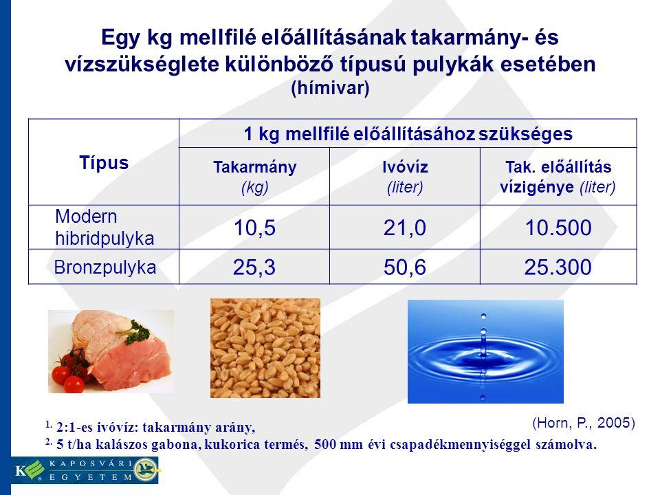 1 kg mellfilé előállításához szükséges