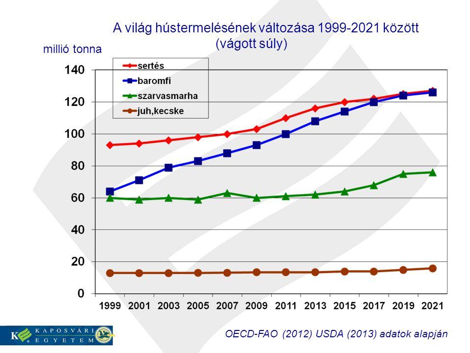 A világ hústermelésének változása 1999-2021 között