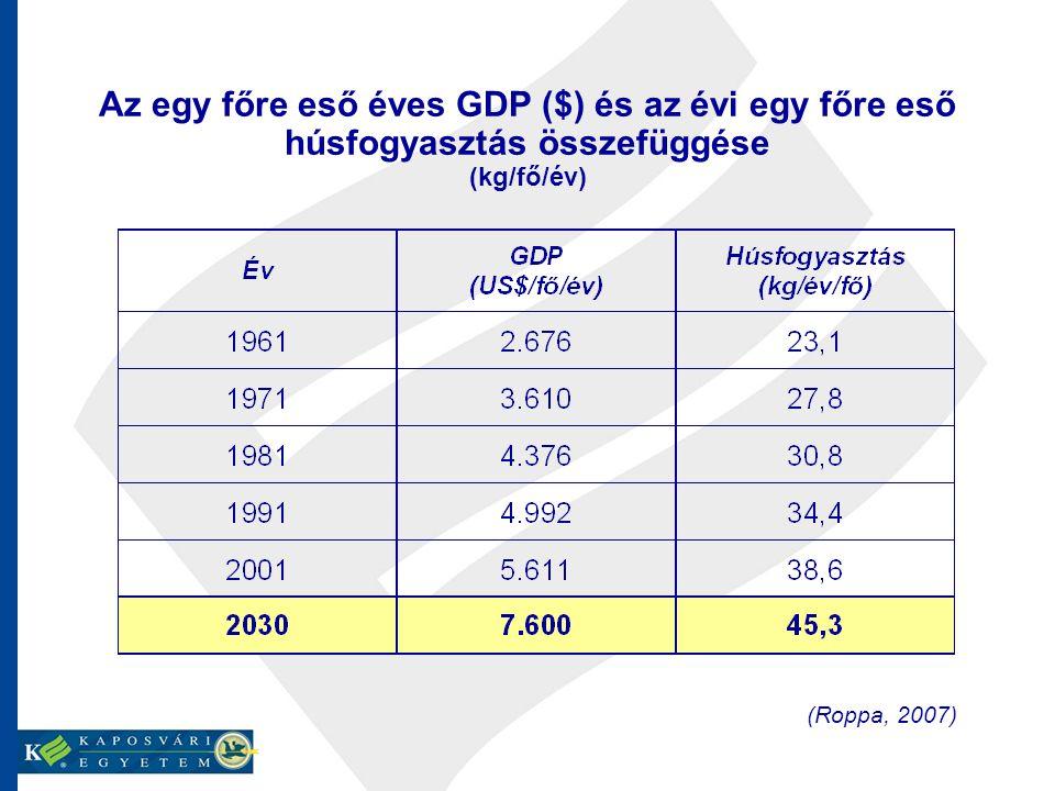 Az egy főre eső éves GDP ($) és az évi egy főre eső húsfogyasztás összefüggése (kg/fő/év)
