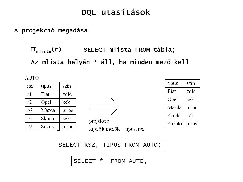 DQL utasítások A projekció megadása mlista(r)