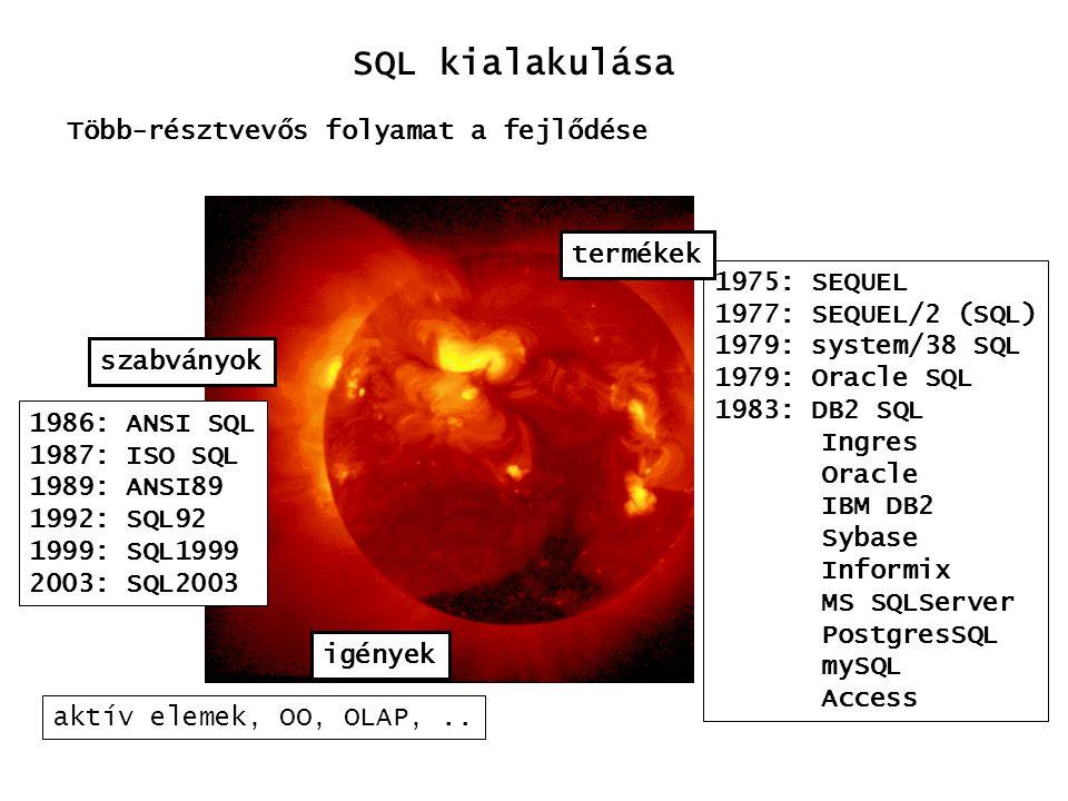 SQL kialakulása Több-résztvevős folyamat a fejlődése termékek