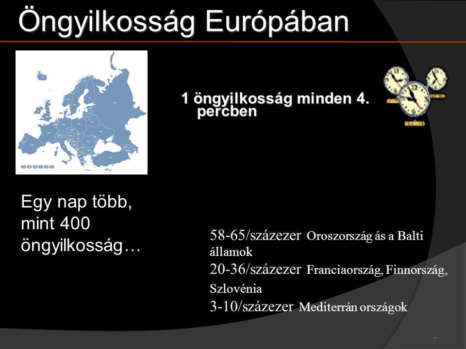 Öngyilkosság Európában