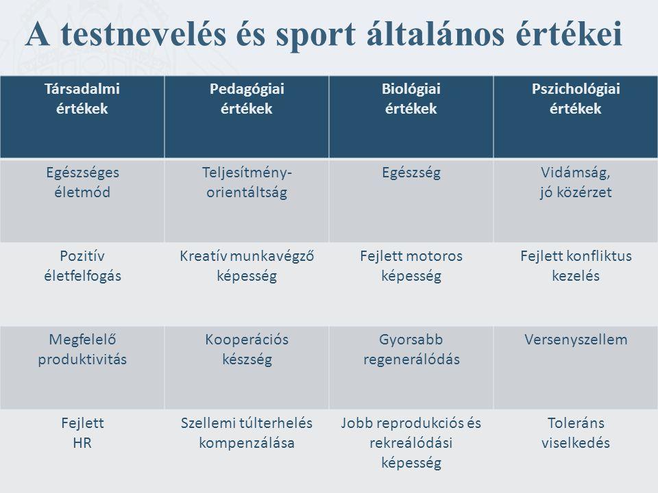 A testnevelés és sport általános értékei