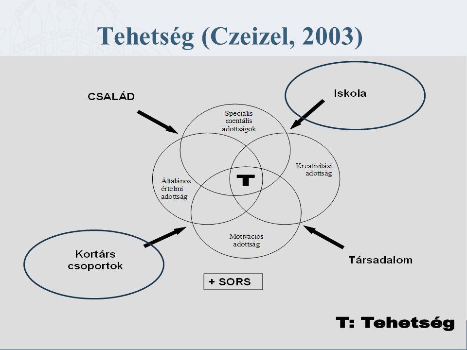 Tehetség (Czeizel, 2003)