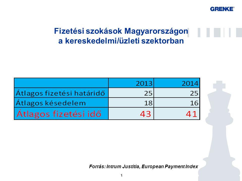 Fizetési késedelmek oka Magyarországon