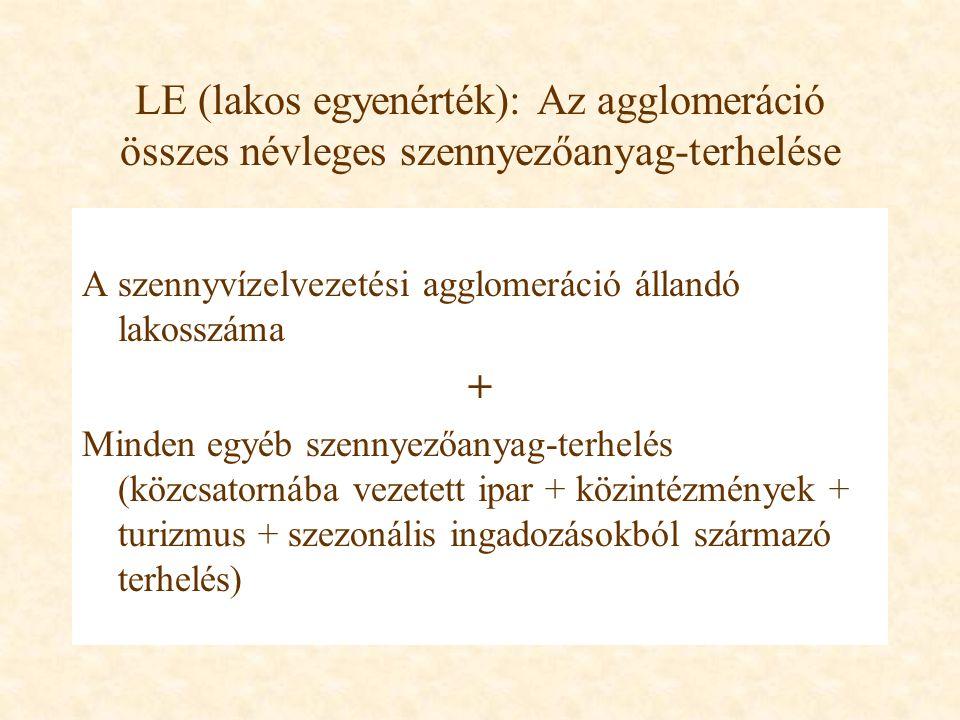 LE (lakos egyenérték): Az agglomeráció összes névleges szennyezőanyag-terhelése