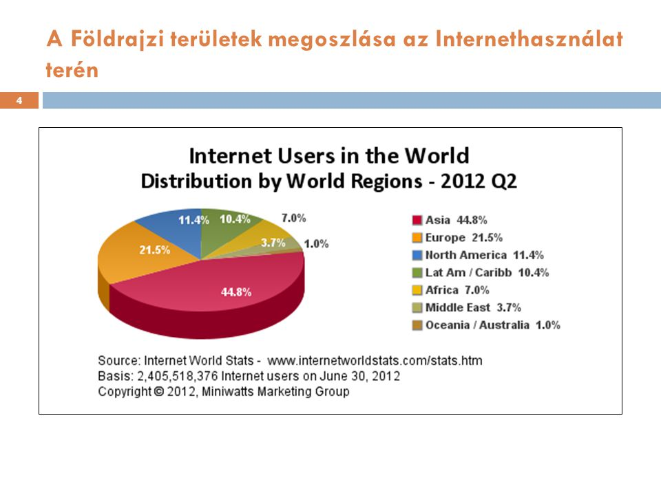 A Földrajzi területek megoszlása az Internethasználat terén