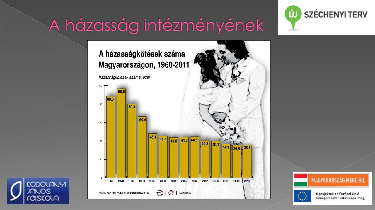 A házasság intézményének