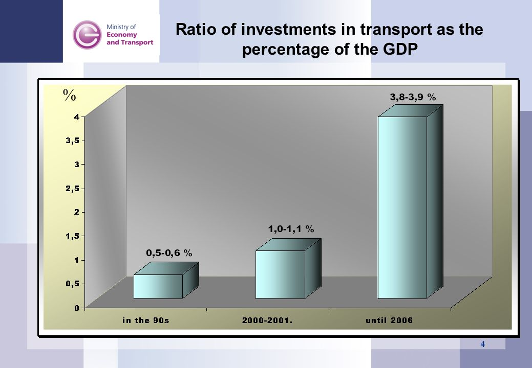 Ratio of investments in transport as the percentage of the GDP