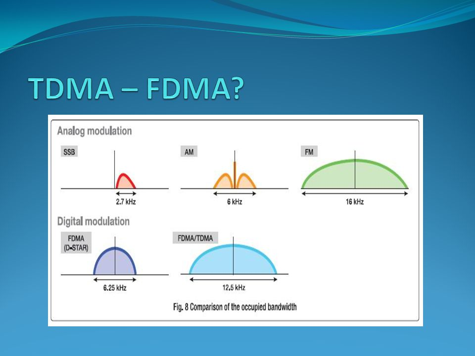 TDMA – FDMA