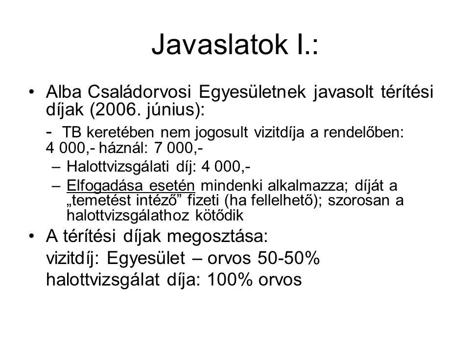 Javaslatok I.: Alba Családorvosi Egyesületnek javasolt térítési díjak (2006. június):