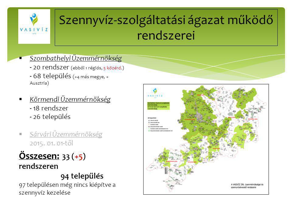 Szennyvíz-szolgáltatási ágazat működő rendszerei