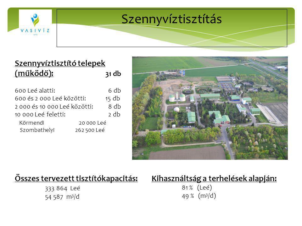 Szennyvíztisztítás Szennyvíztisztító telepek (működő): 31 db