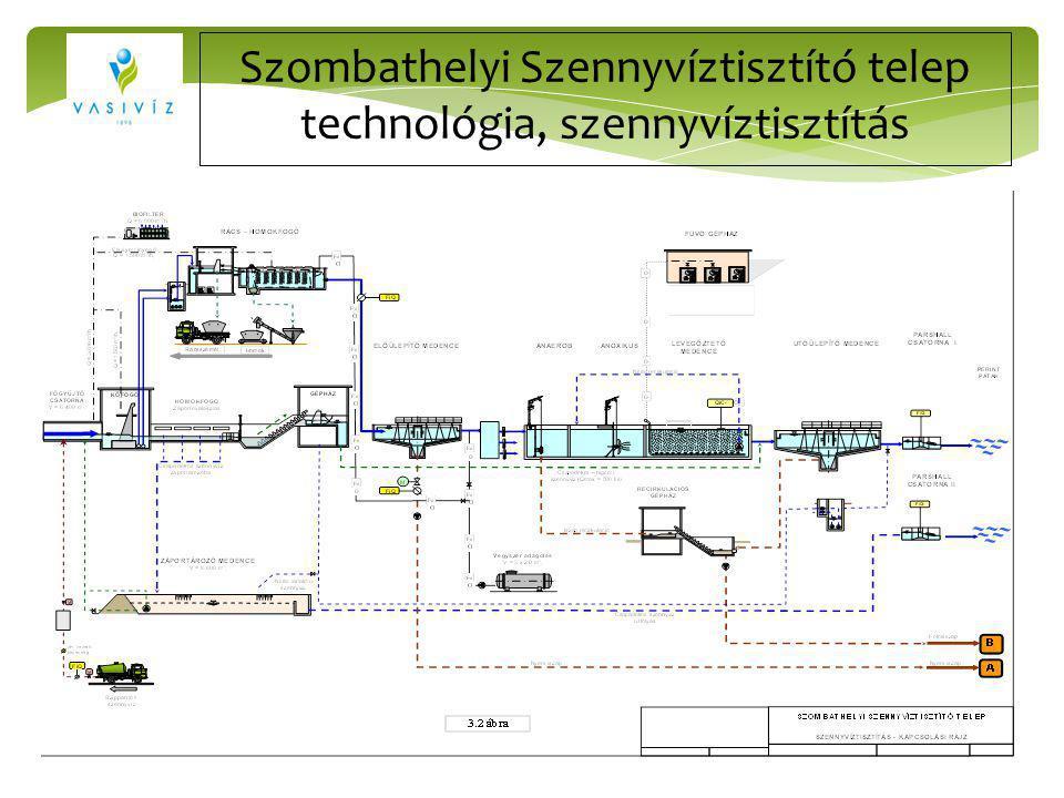 Szombathelyi Szennyvíztisztító telep technológia, szennyvíztisztítás