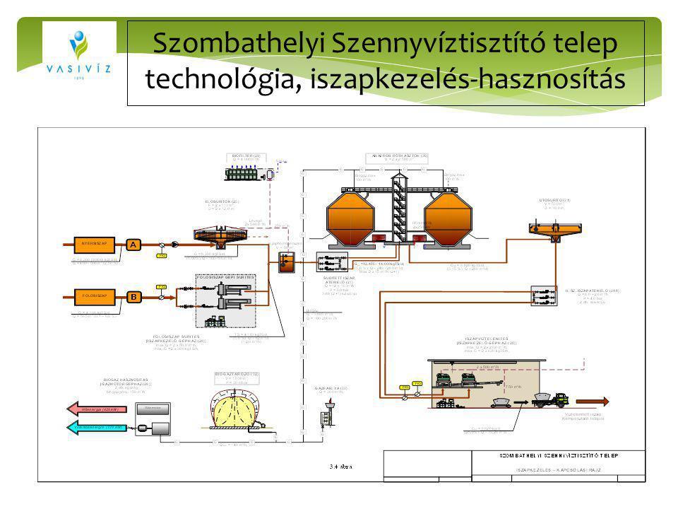 Szombathelyi Szennyvíztisztító telep technológia, iszapkezelés-hasznosítás