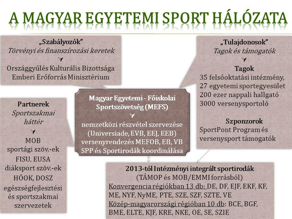 A magyar egyetemi sport hálózata