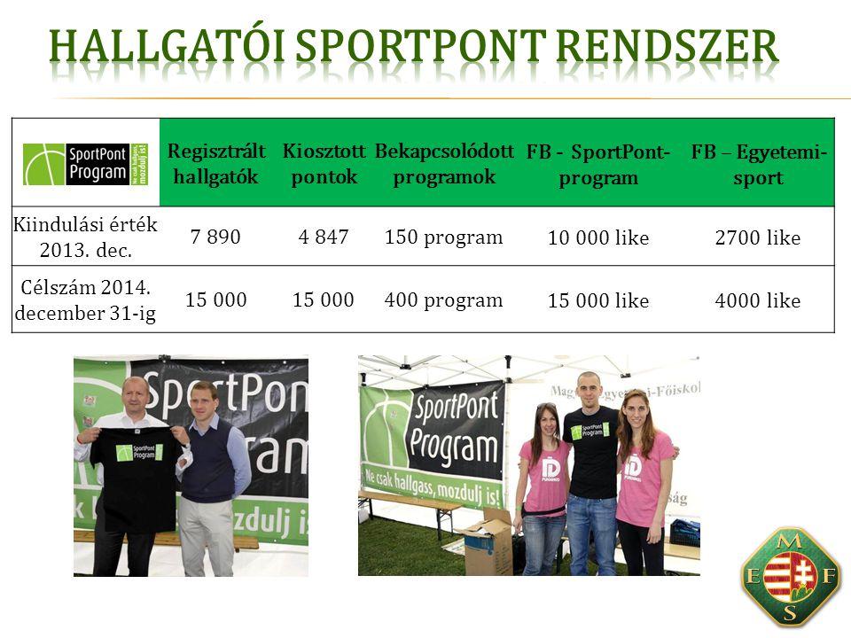Regisztrált hallgatók Bekapcsolódott programok FB - SportPont-program