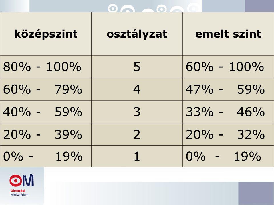 középszint osztályzat. emelt szint. 80% - 100% 5. 60% - 100% 60% - 79% 4. 47% - 59% 40% - 59%