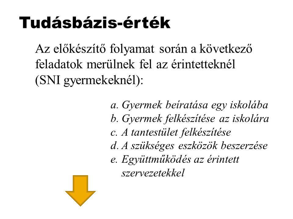 Tudásbázis-érték Az előkészítő folyamat során a következő feladatok merülnek fel az érintetteknél (SNI gyermekeknél):
