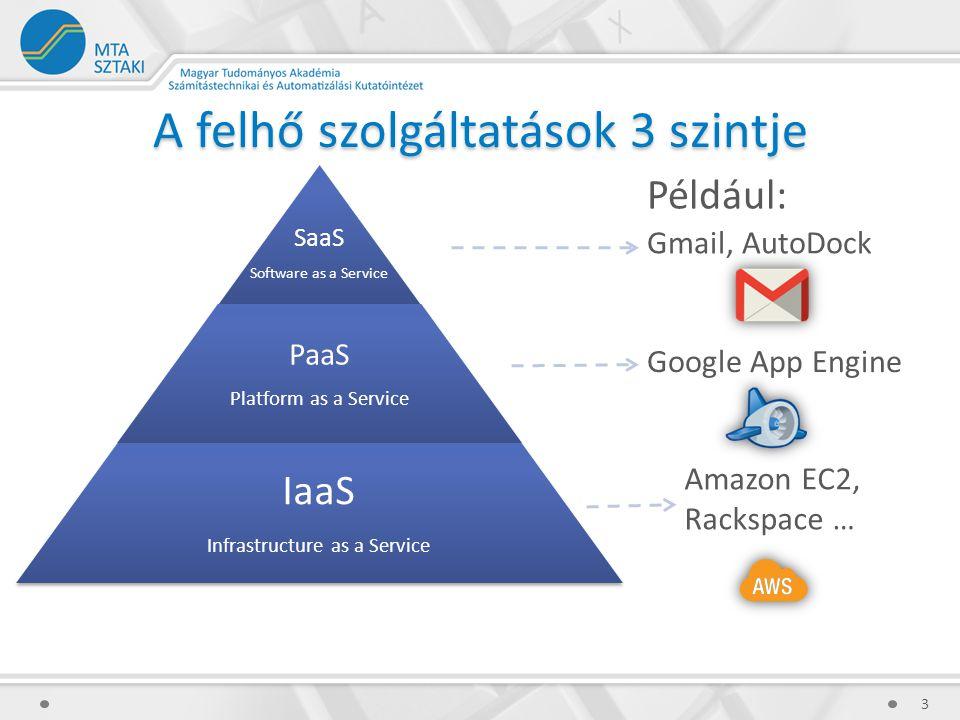 A felhő szolgáltatások 3 szintje