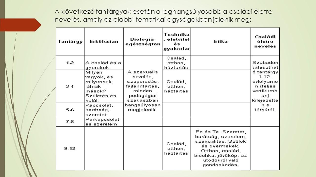 A következő tantárgyak esetén a leghangsúlyosabb a családi életre nevelés, amely az alábbi tematikai egységekben jelenik meg:
