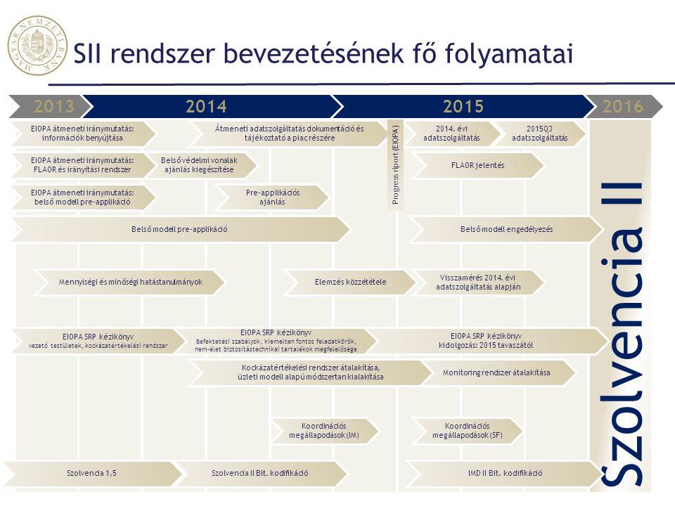 Szolvencia II SII rendszer bevezetésének fő folyamatai 2013 2014 2015