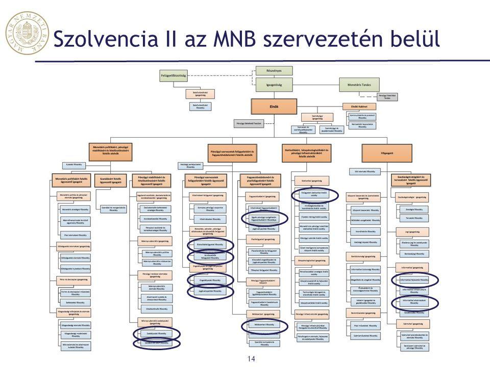Szolvencia II az MNB szervezetén belül