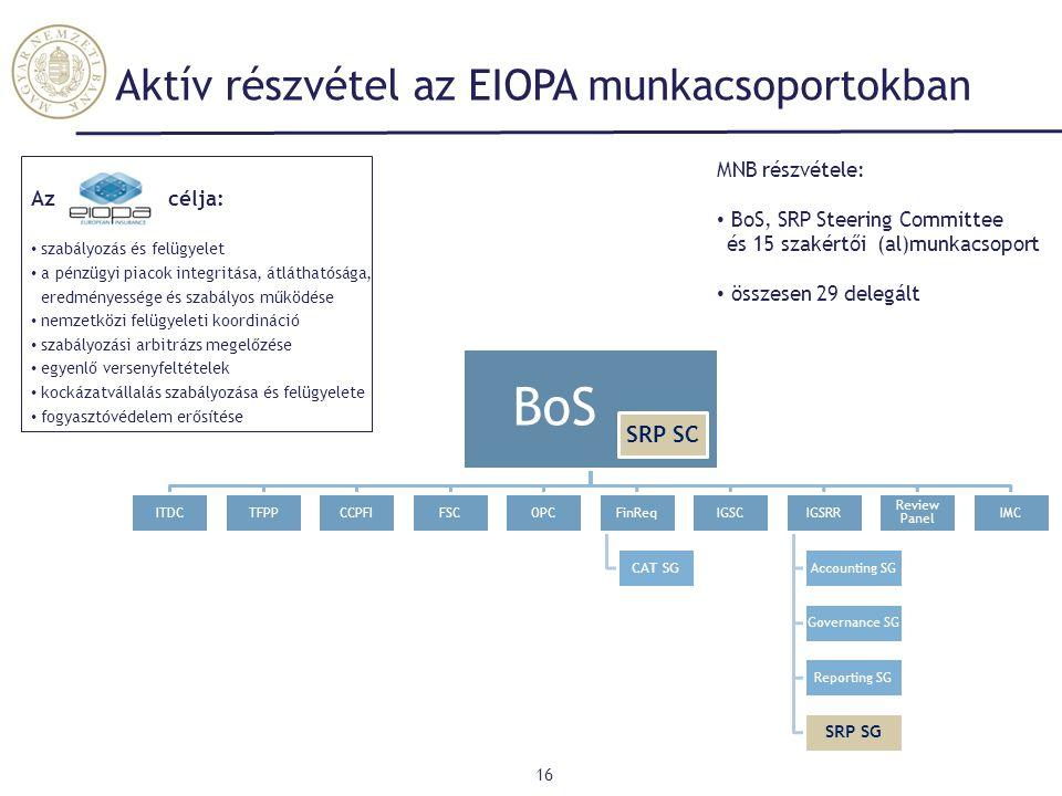 Aktív részvétel az EIOPA munkacsoportokban