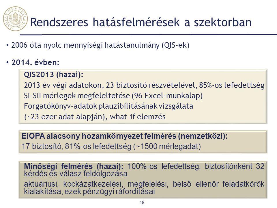 Rendszeres hatásfelmérések a szektorban