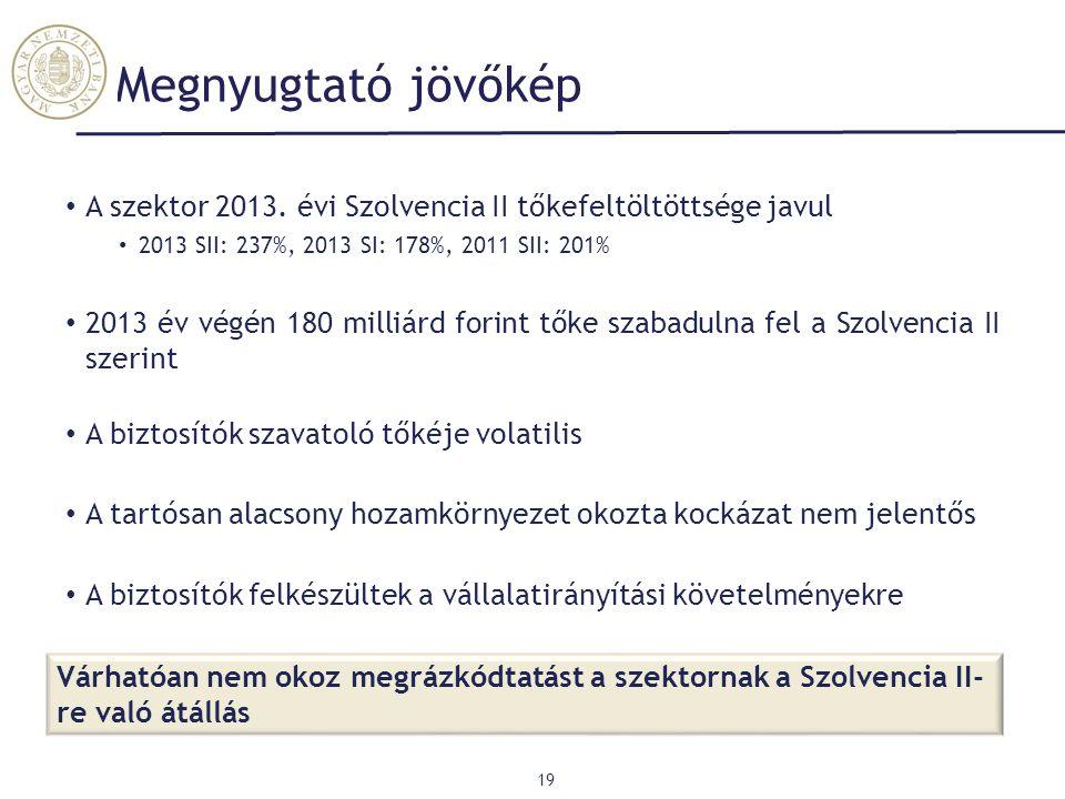 Megnyugtató jövőkép A szektor 2013. évi Szolvencia II tőkefeltöltöttsége javul. 2013 SII: 237%, 2013 SI: 178%, 2011 SII: 201%