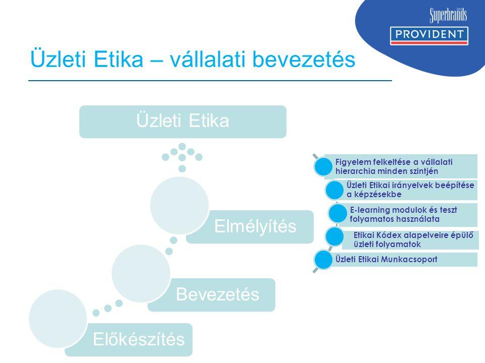 Üzleti Etika – vállalati bevezetés