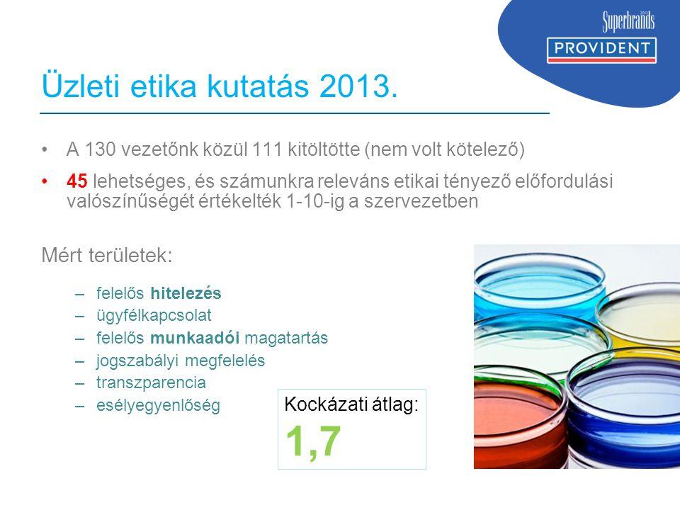 1,7 Üzleti etika kutatás 2013. Mért területek: