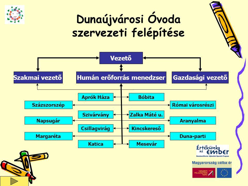 Dunaújvárosi Óvoda szervezeti felépítése Humán erőforrás menedzser