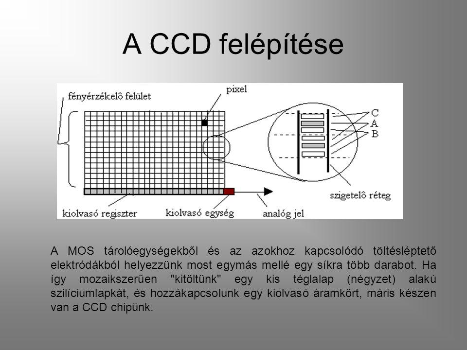 A CCD felépítése