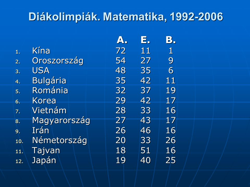 Diákolimpiák. Matematika, 1992-2006