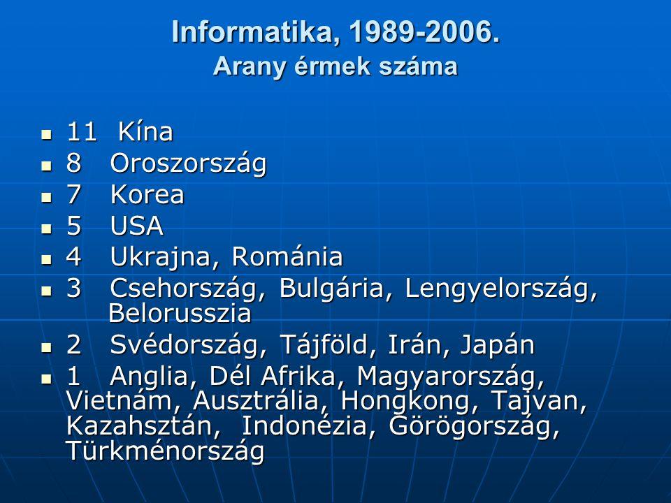 Informatika, 1989-2006. Arany érmek száma