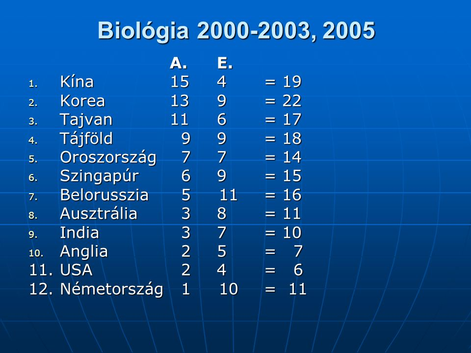 Biológia 2000-2003, 2005 A. E. Kína 15 4 = 19 Korea 13 9 = 22