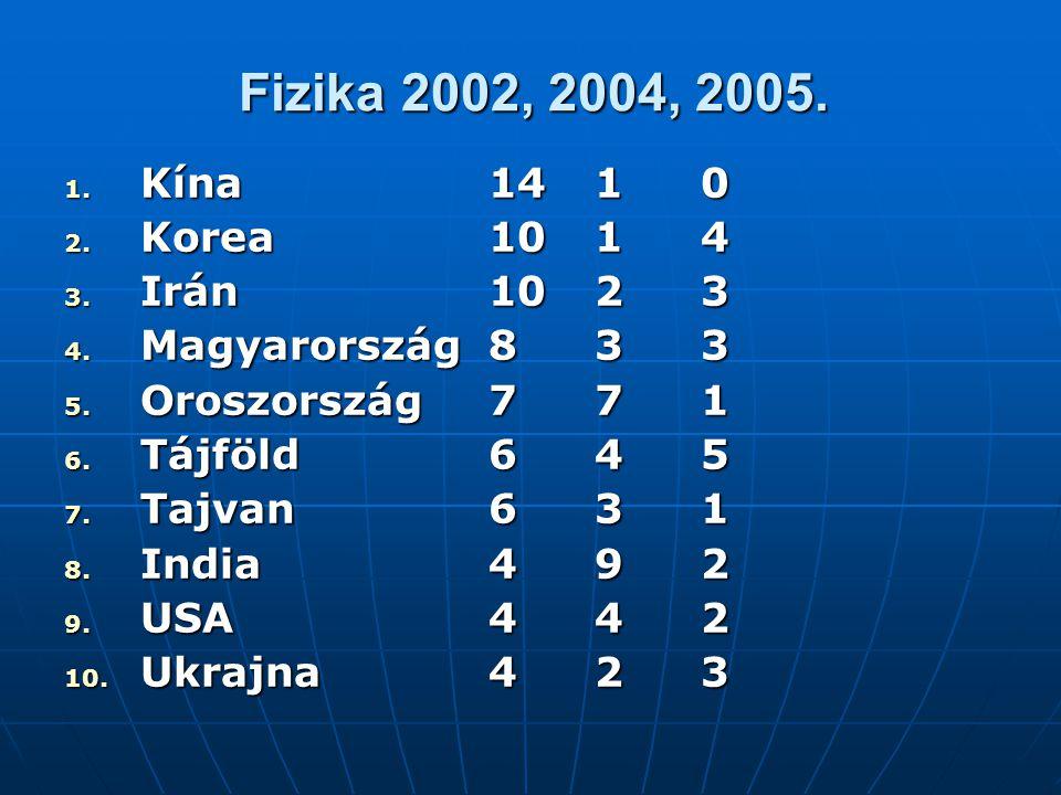 Fizika 2002, 2004, 2005. Kína 14 1 0. Korea 10 1 4. Irán 10 2 3. Magyarország 8 3 3. Oroszország 7 7 1.